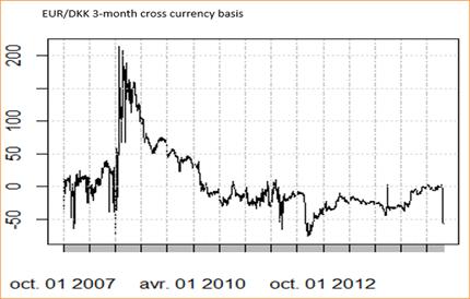 EUR/DKK