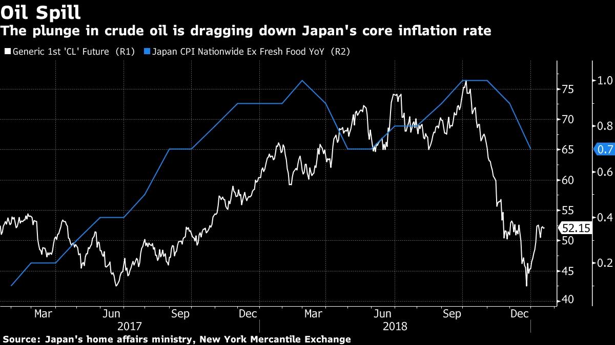 Oil vs inflation rate Japan