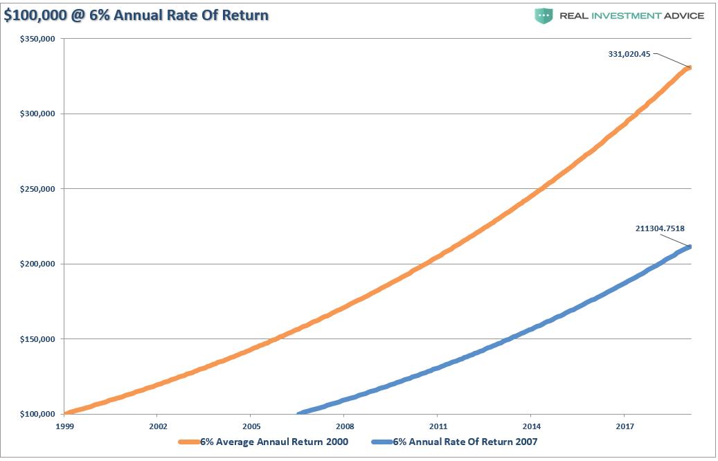 $100 000, инвестированные под 6% годовых, с 2000 или 2007 г.
