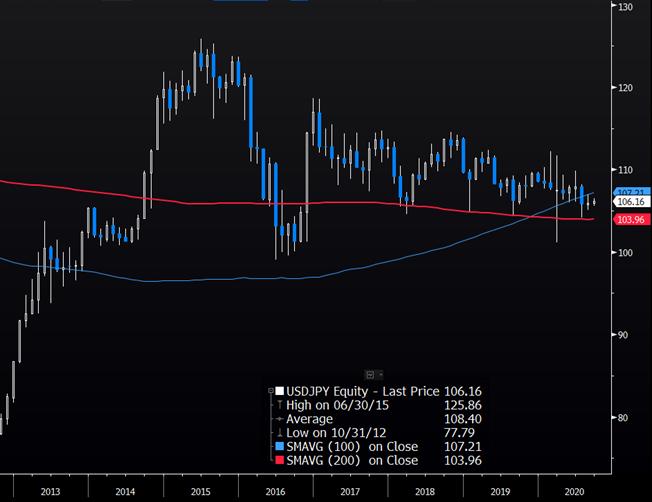 Годзилла покидает Японию: USD/JPY от 85 до 95, война высоких технологий