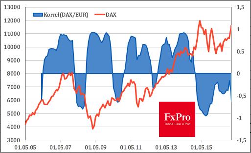 Динамика DAX и корреляции индекса с EURUSD