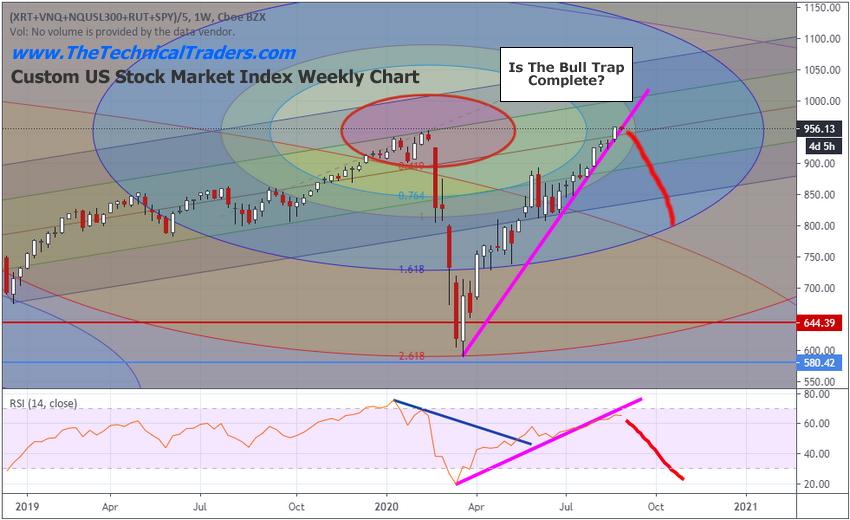 Индивидуальный недельный график индекса фондового рынка США
