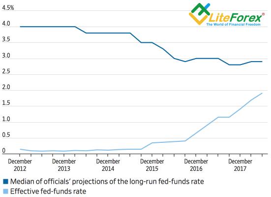 Динамика ставки ФРС и прогнозов FOMC