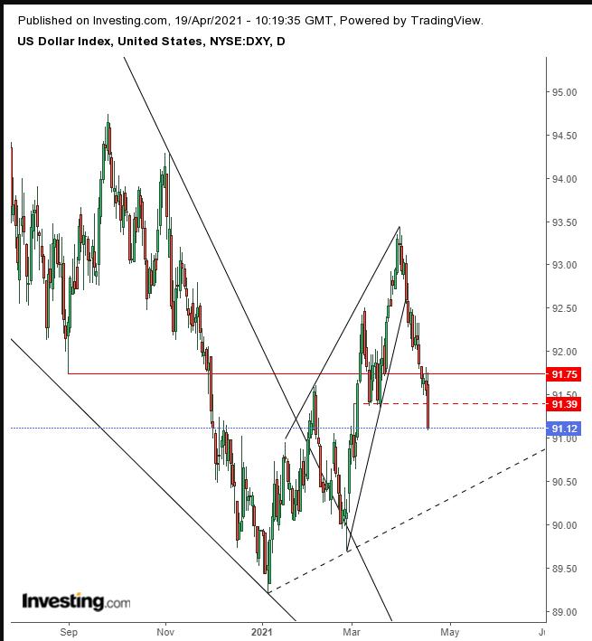 Доллар продолжает исполнять замысловатые па