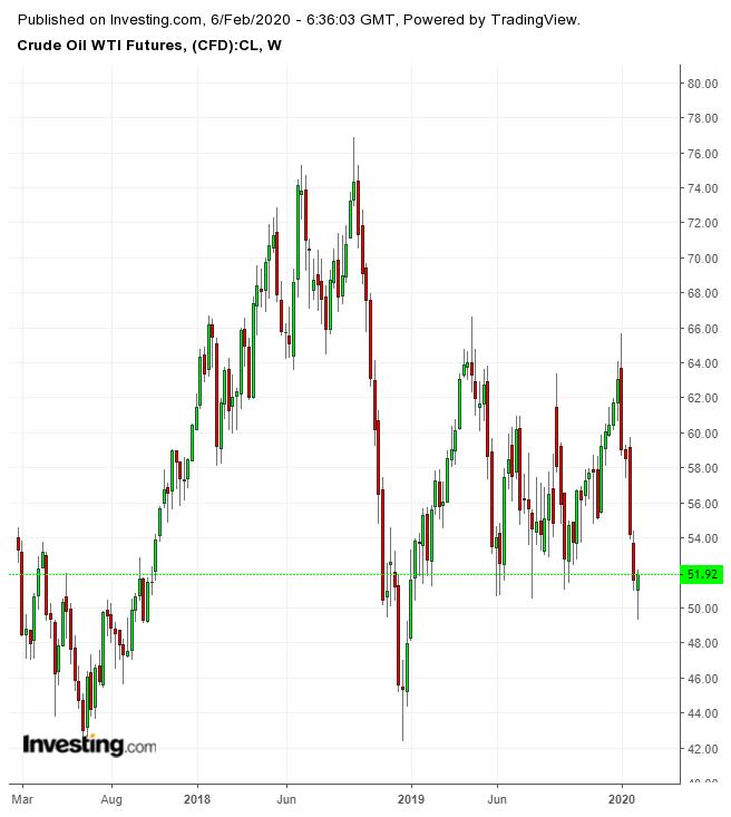 Что ожидает рынок нефти и энергетическую политику США?
