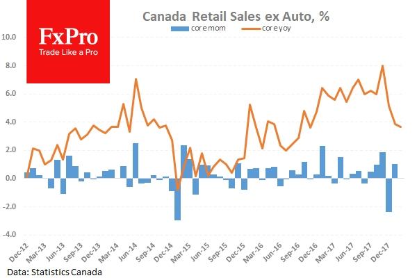 Ожидается внушительный рост розничных продаж в Канаде