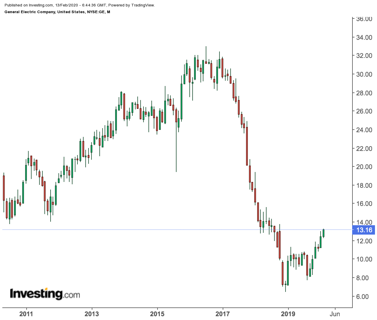 General Electric: кризис миновал?