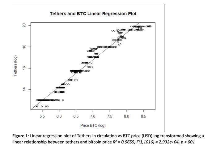 График зависимости цены на BTC от эмиссии новых USDT