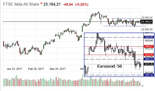Индекс Италии и Евронекст