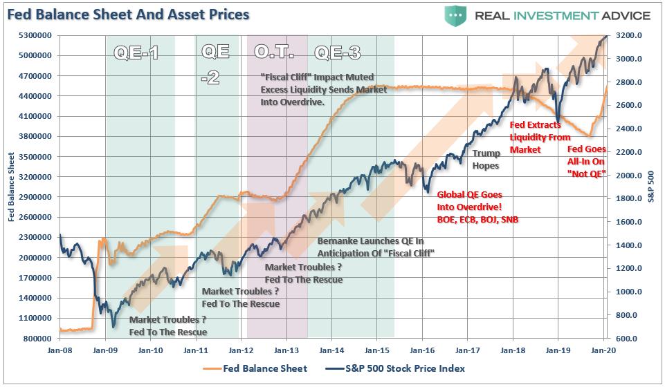 Баланс ФРС и котировки