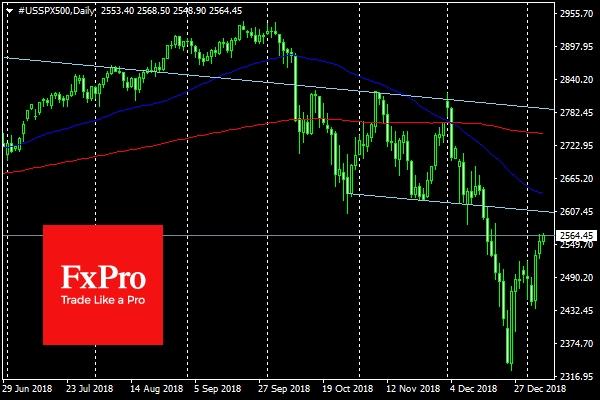S&P500 продолжает расти вслед за прогрессом в торговых переговорах