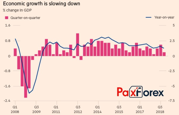 Динамика ВВП Британии