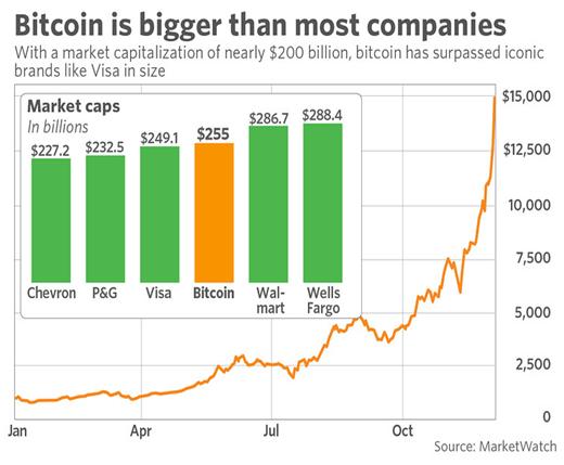 Капитализация биткоина превышает многие компании