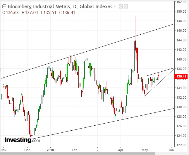 Bloomberg Industrial Metals Daily