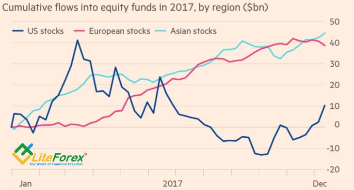 Динамика потоков капитала в фонды, ориентированные на рынки акций