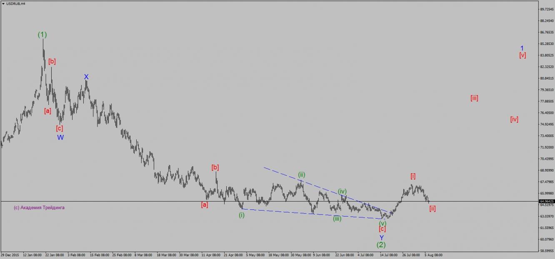 USD/RUB, H4