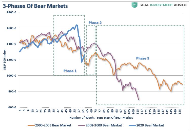 3 фазы бычьего рынка SP500