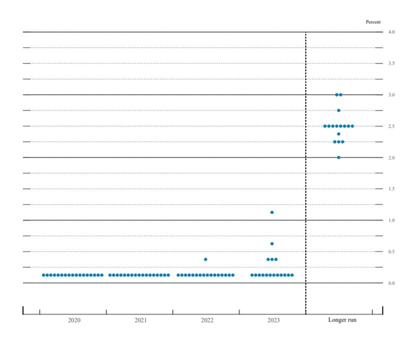 Точечный график прогноза по процентной ставке ФРС (декабрь-2020)