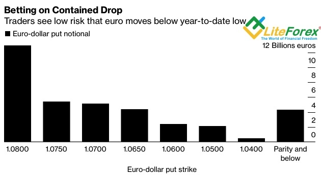 Аналитика рынка Forex. Евро въедет в рай на чужом горбу?
