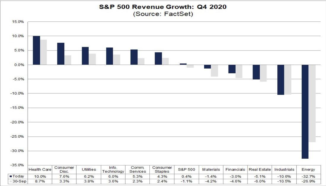 Выручка S&P за IV квартал 2020 года
