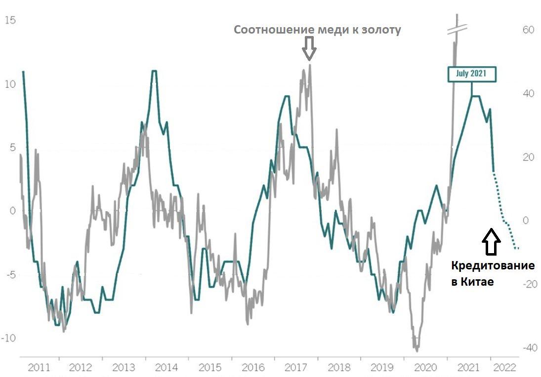 Кредитование в Китае замедляется — сырье упадет?