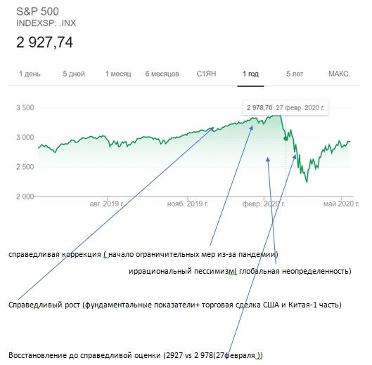 2. S&P 500