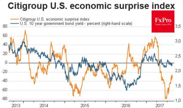 Динамика индекса экон. сюрпризов и доходности гособлигаций США