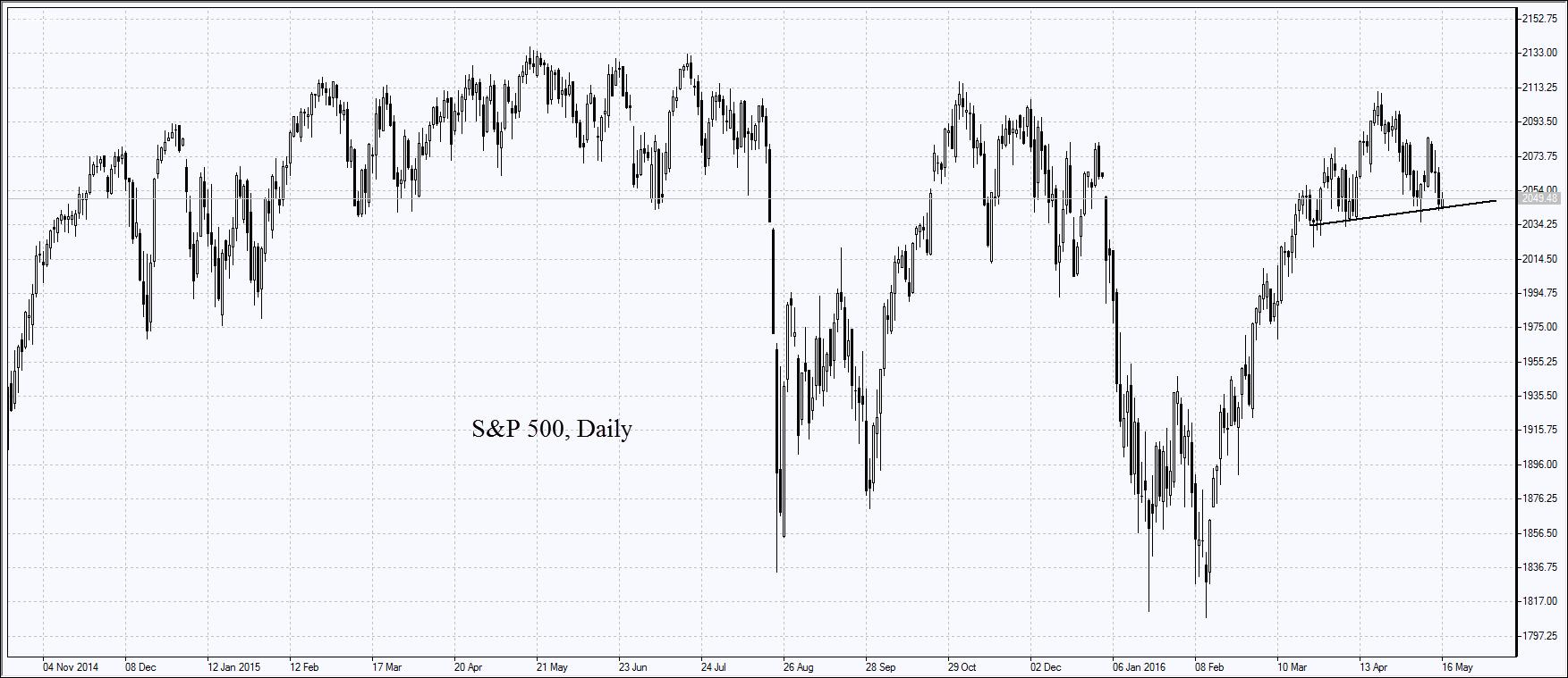 S&P 500, дневной график