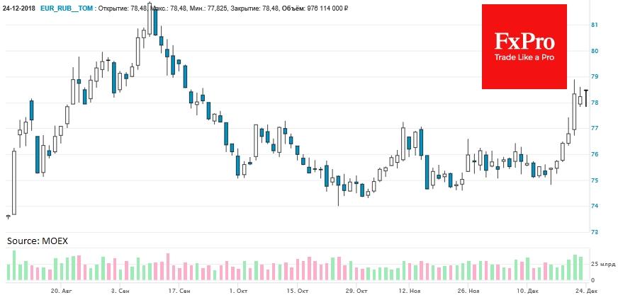 EURRUB находится на отметке 77.96 – минус 26 копеек от уровней конца недели