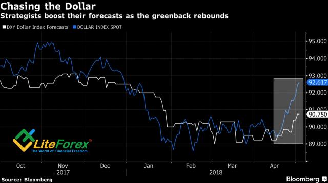 Динамика прогнозов и фактических значений индекса USD