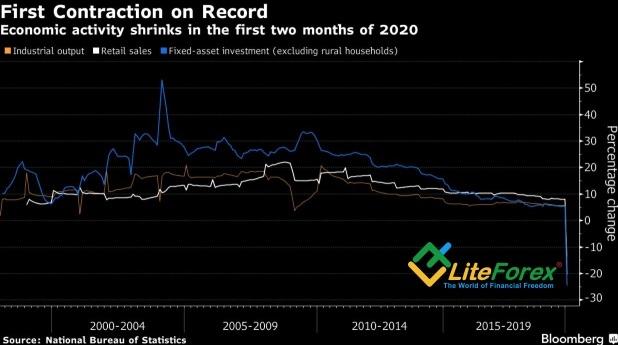 Динамика китайских индикаторов
