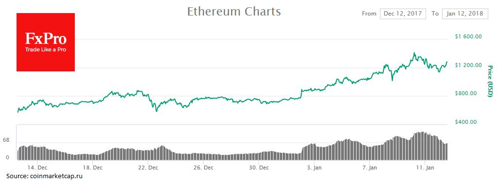 Ethereum вырос на 2.54% и торгуется за $1,238