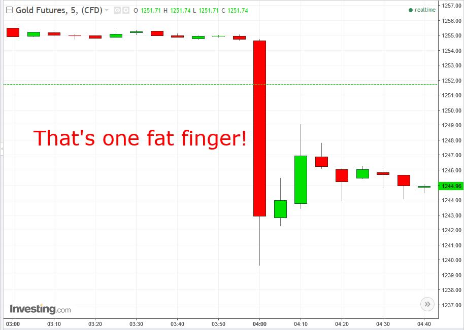 Золото 5-мин график