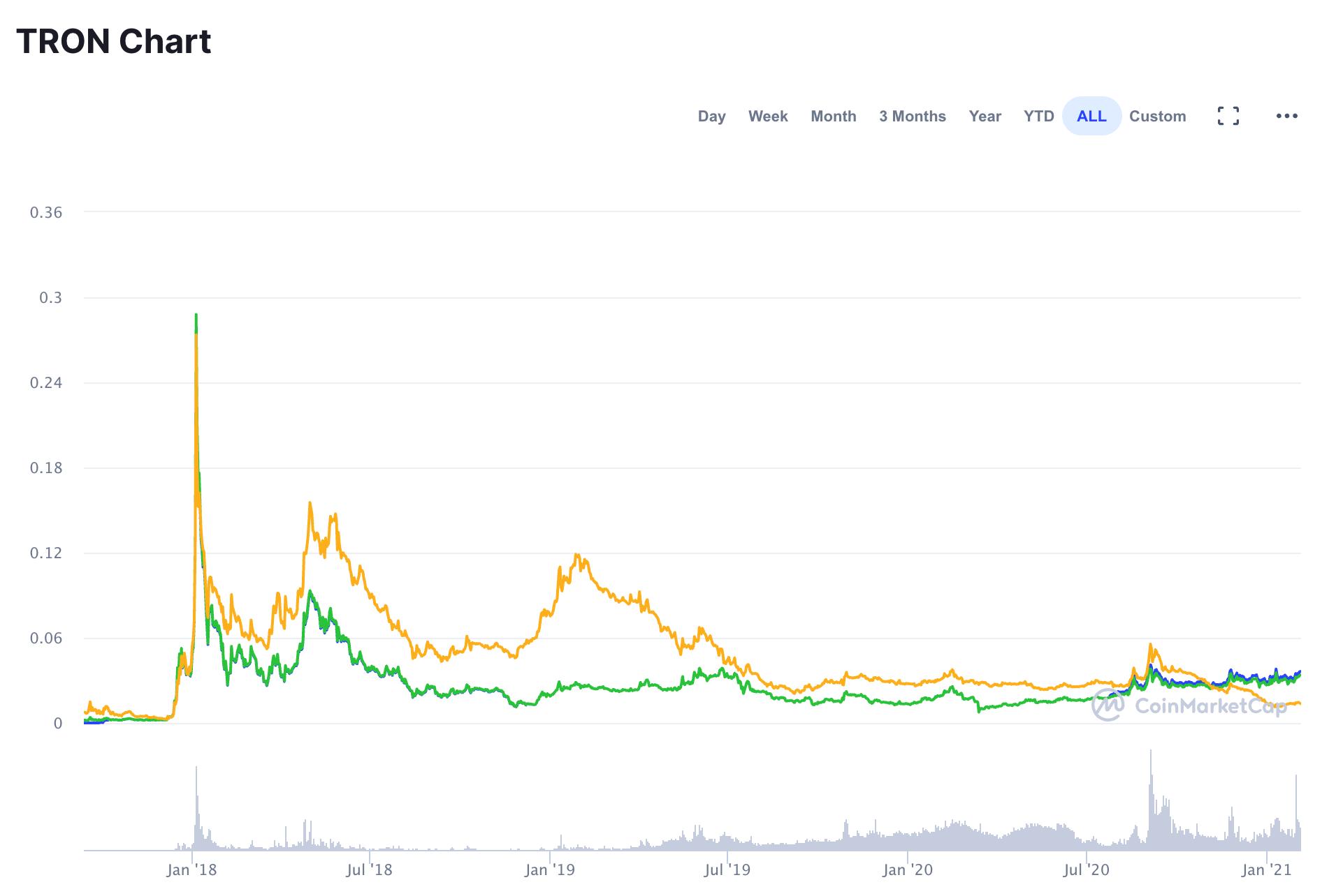 График стоимости TRON