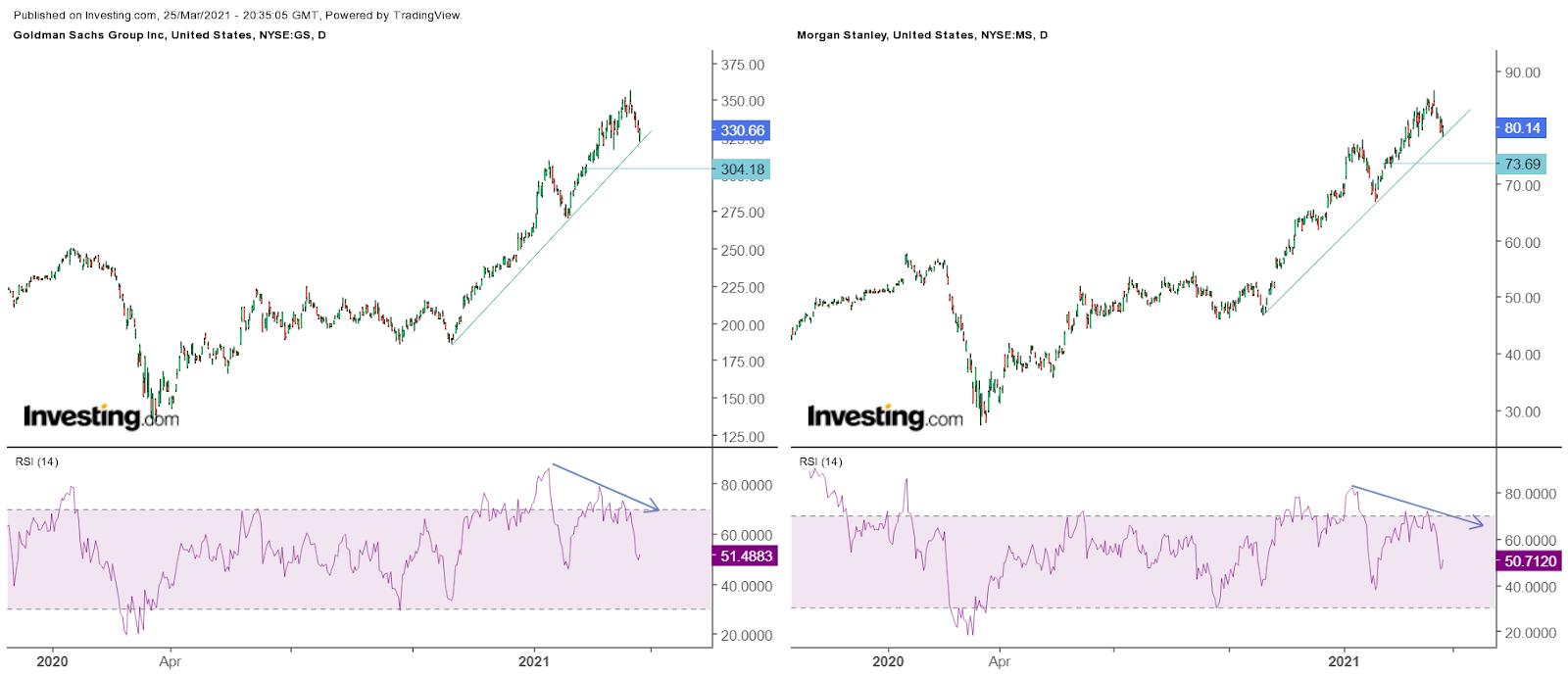 Goldman Sachs – дневной таймфрейм