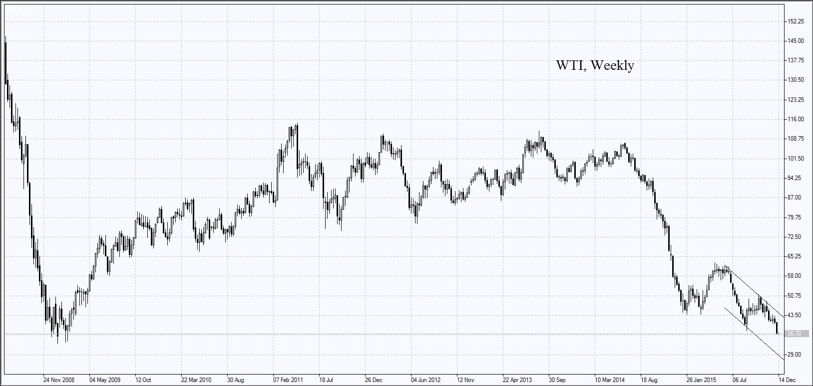 Нефть WTI