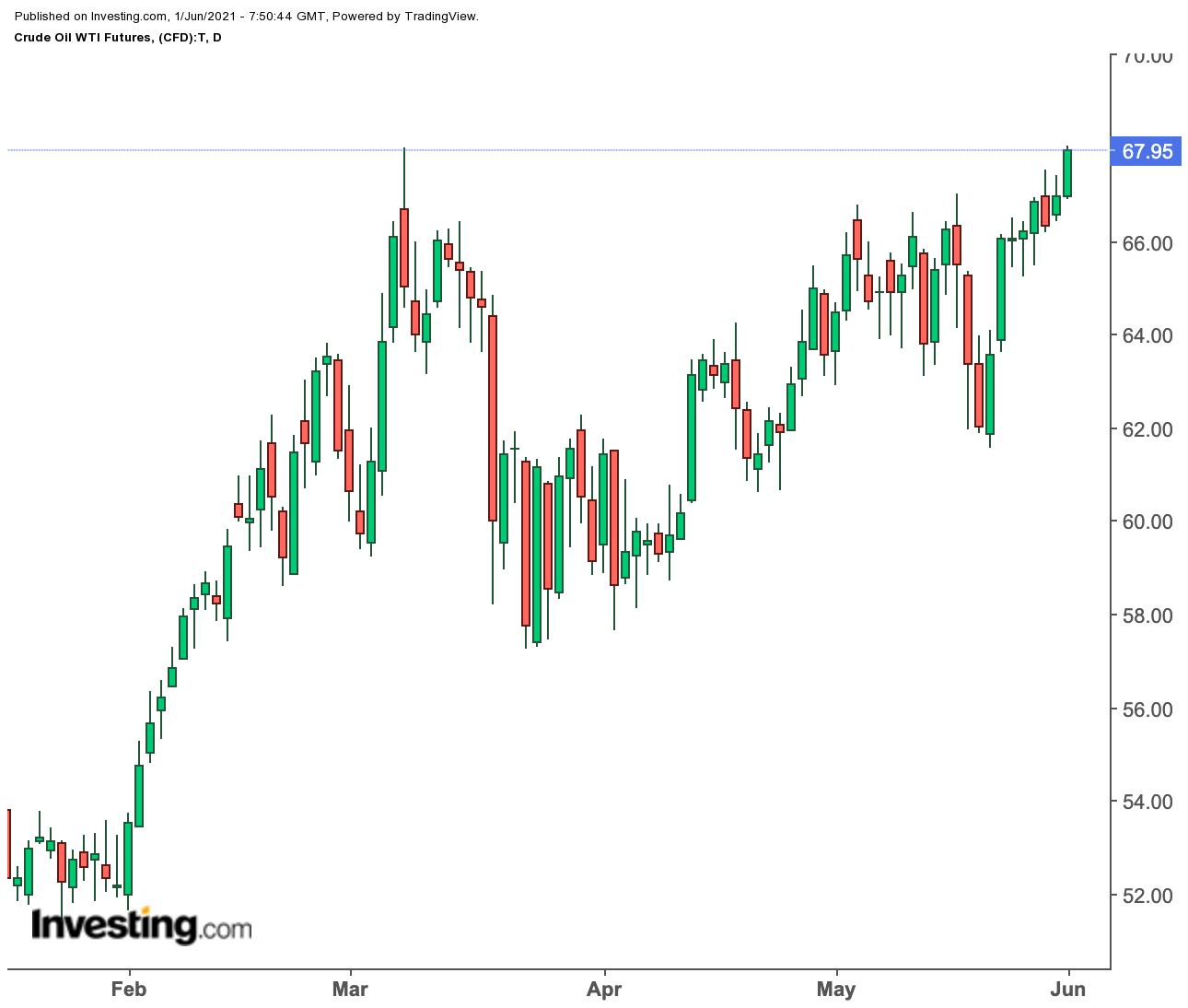 Прогноз недели: нефть рассчитывает на летний спрос, золото рвется выше $1900
