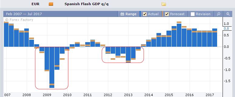 Динамика ВВП Испании