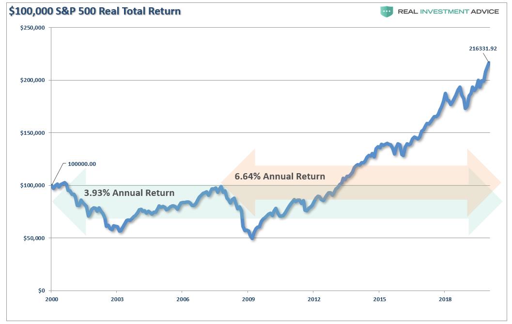 Реальный совокупный доход от S&P 500