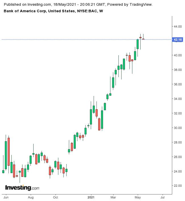 Bank Of America – недельный таймфрейм