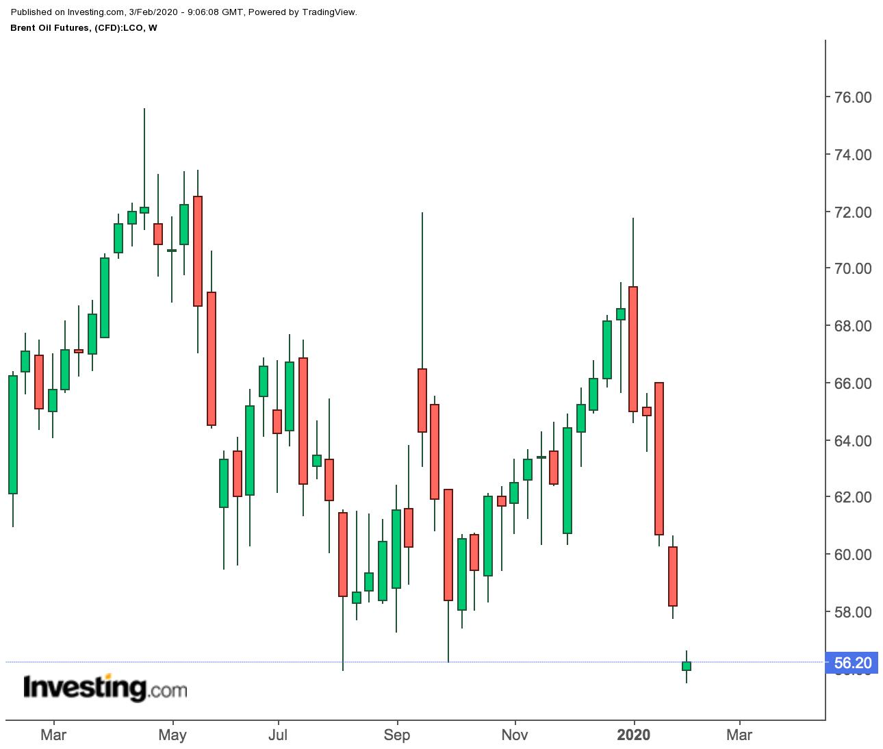 Нефть продолжает снижаться; золото нацелилось на $1600
