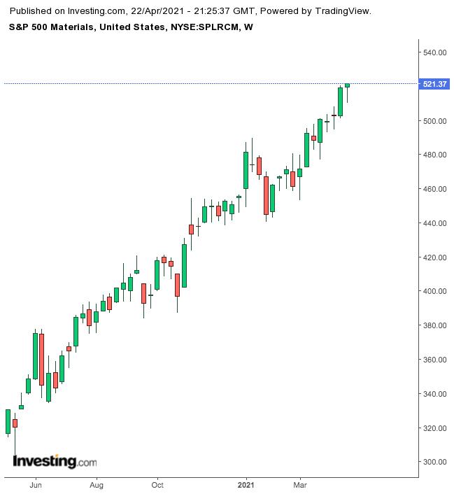 S&P 500 Materials Index – недельный таймфрейм