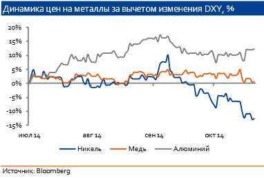Цены на никель динамика форекс брокер надежный