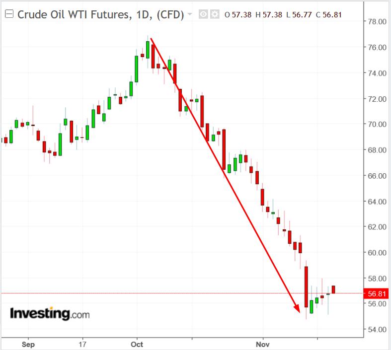 WTI oil chart