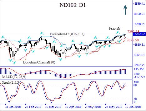 ND100
