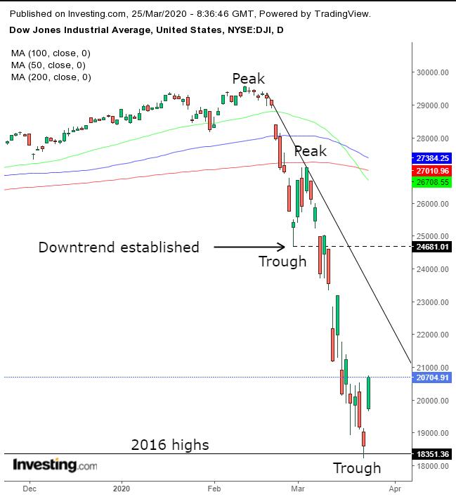 Верить ли в восстановление Dow?