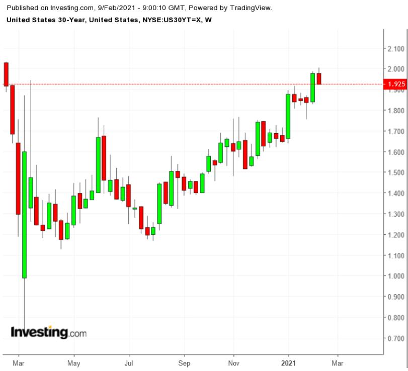 Доходность 30-летних гособлигаций США