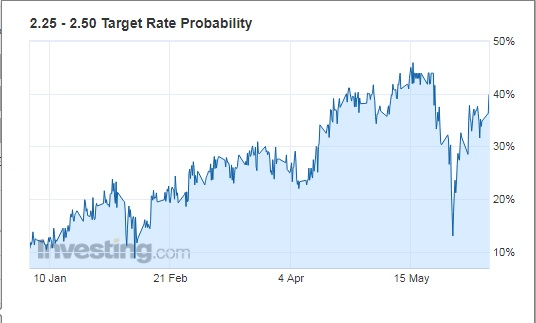 Target Rate Probability