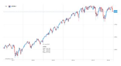 S&P 500 (US500.I) недельная динамика акции с 2011