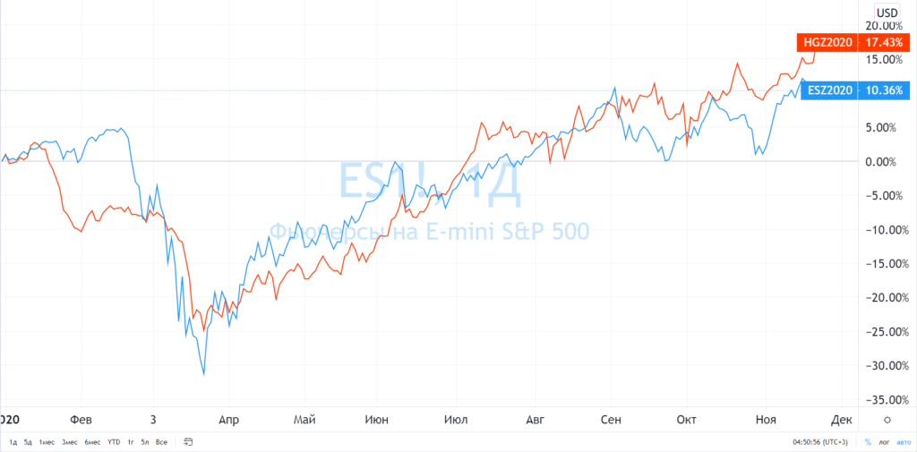 Медь и S&P500